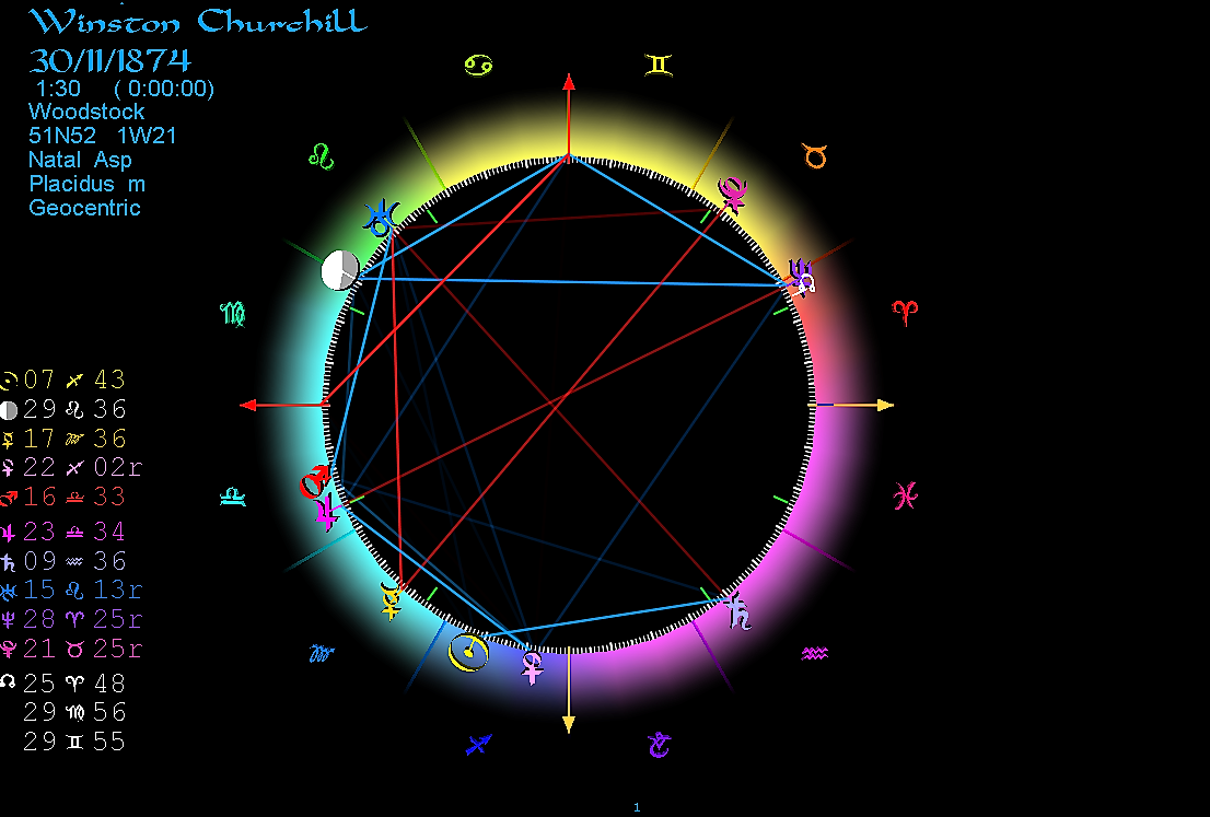Horoscope Winston Churchill