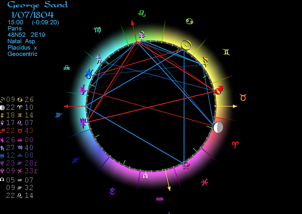 Horoscoop George Sand