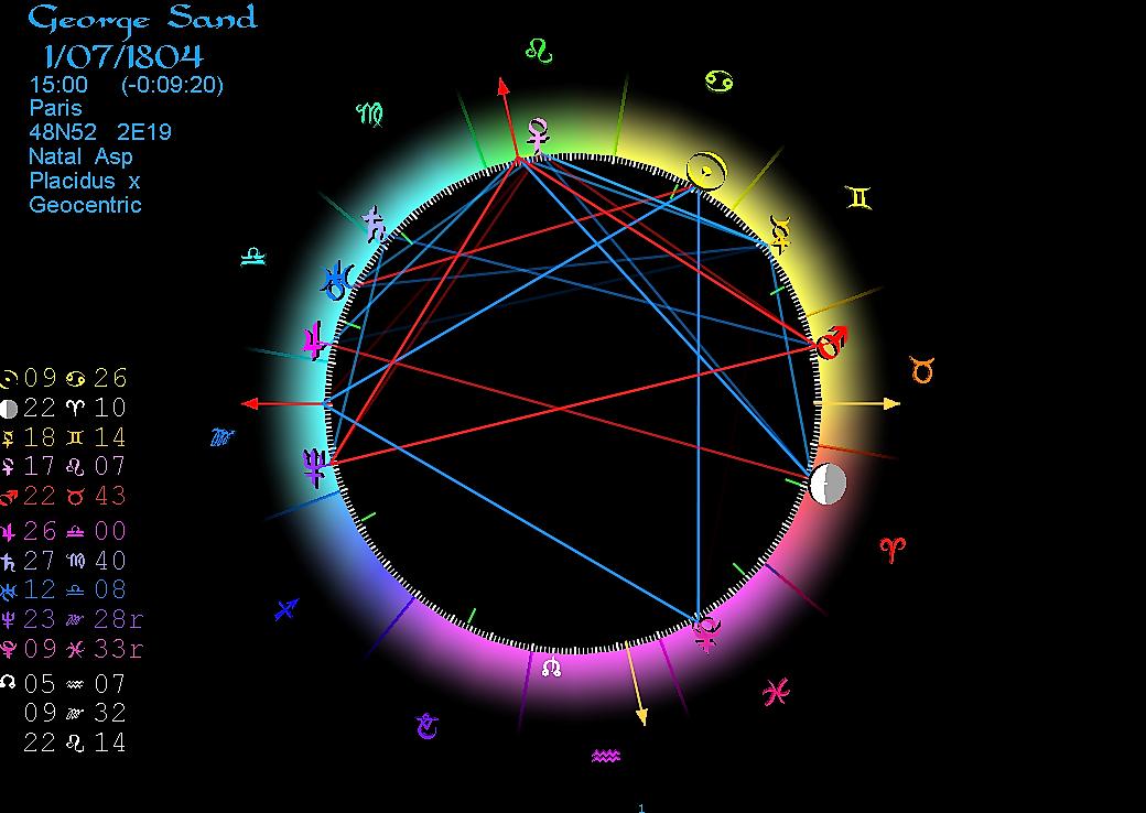 Horoscope George Sand