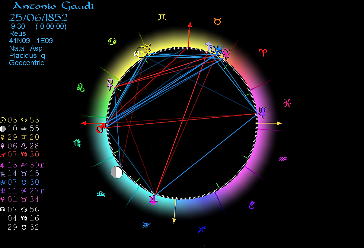 Horoscope Antonio Gaudi
