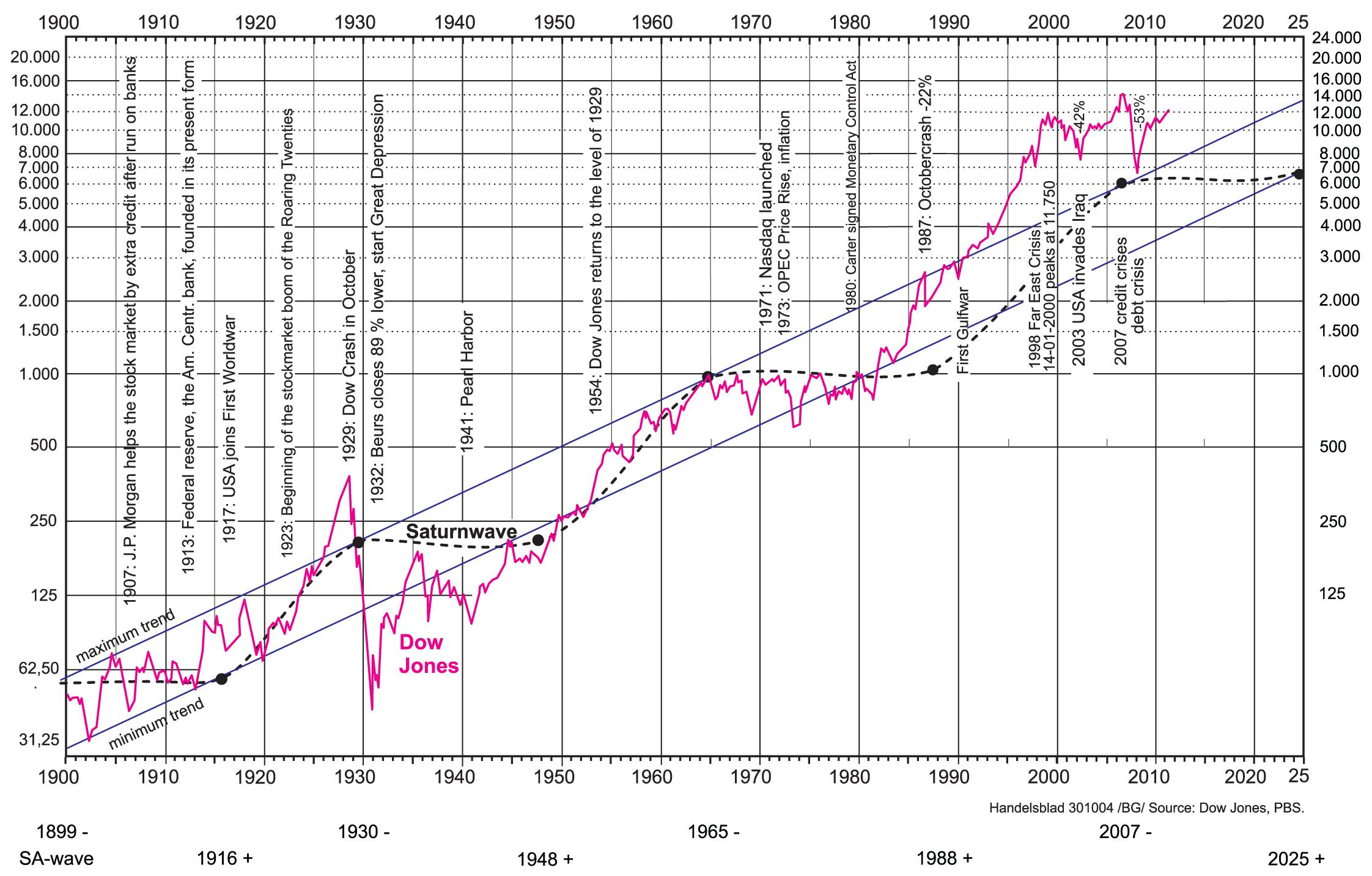 Dow Jones en de Saturnusgolf