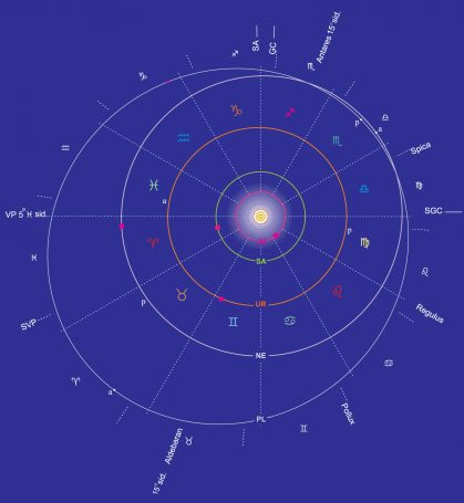 Ons zonnestelsel in 2026