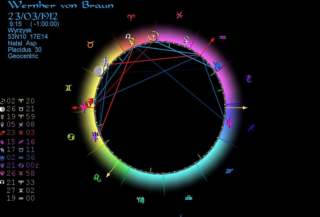 Horoscope Wernher von Braun