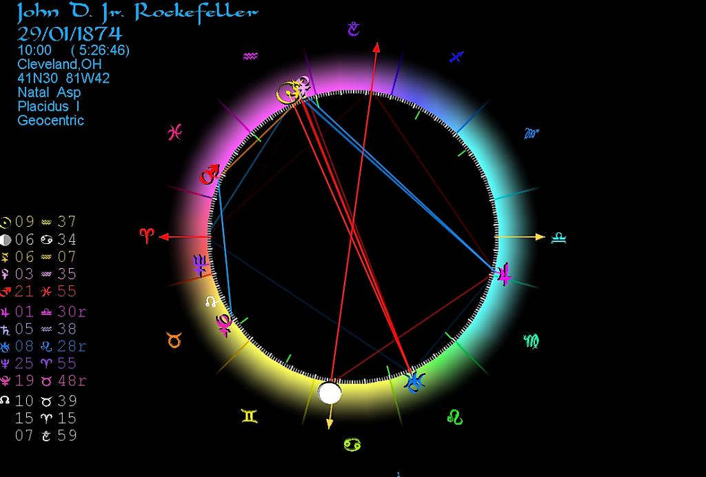 Horoscoop John D. Rockefeller