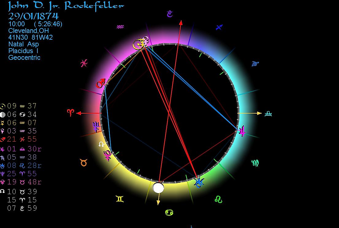 Horoscope John D. Rockefeller