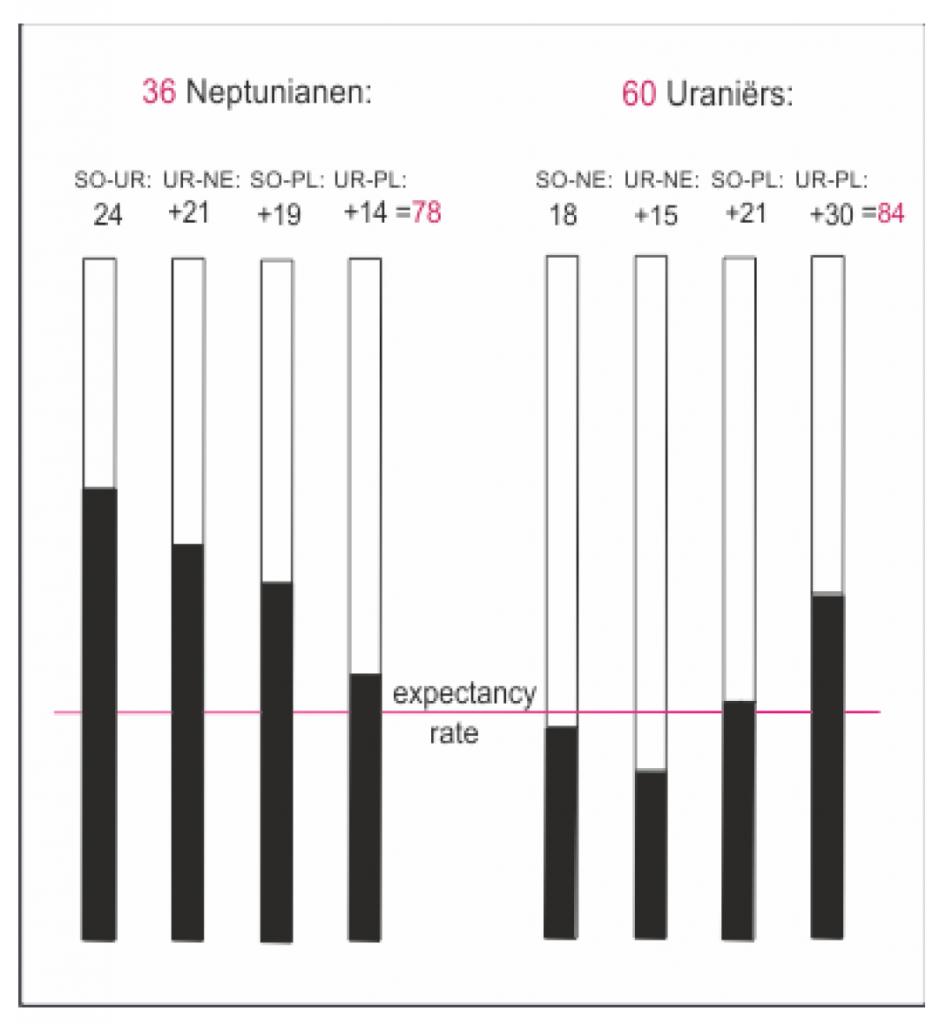 Uraniërs vs Neptunianen